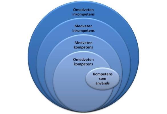 Kompetensmodell